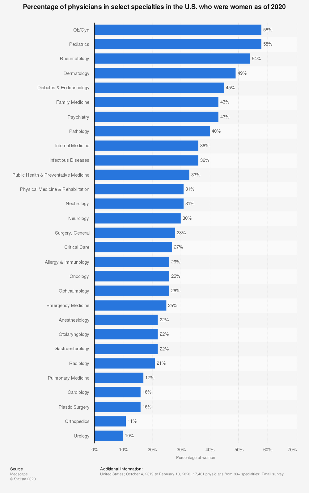 Statistic: Percentage of physicians in select specialties in the U.S. who were women as of 2020 | Statista
