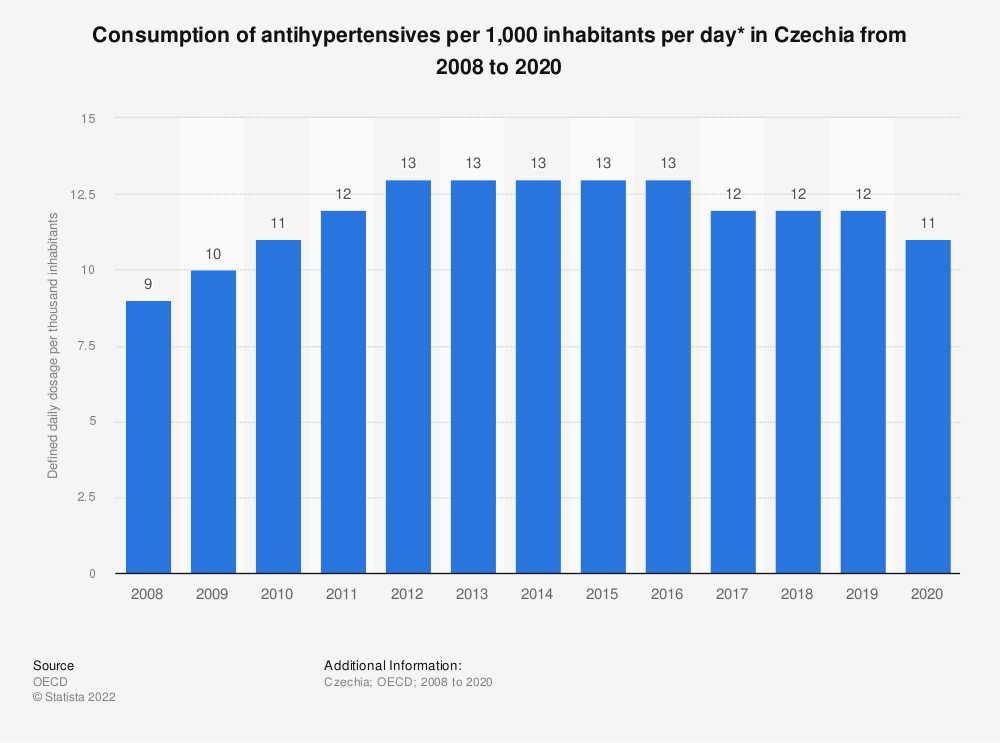 Statistic: Consumption of antihypertensives per 1,000 inhabitants per day* in Czechia from 2005 to 2017 | Statista