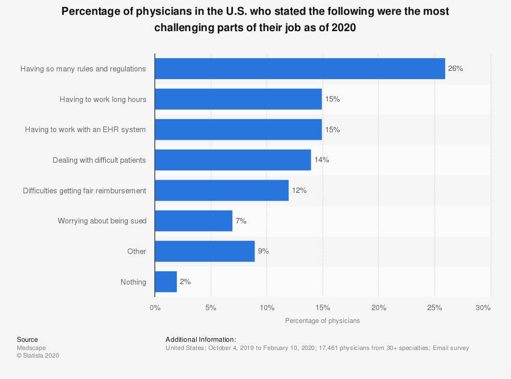Statistic: Percentage of physicians in the U.S. who stated the following were the most challenging parts of their job as of 2019 | Statista