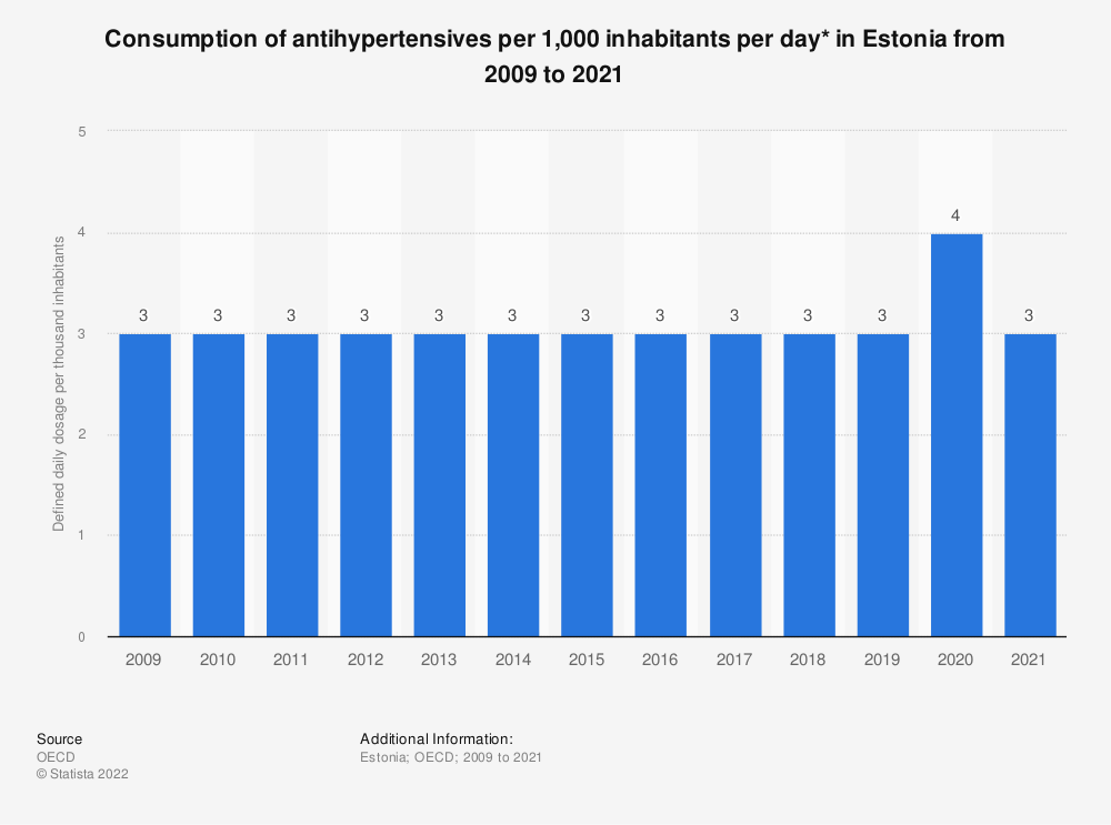 Statistic: Consumption of antihypertensives per 1,000 inhabitants per day* in Estonia from 2005 to 2017 | Statista