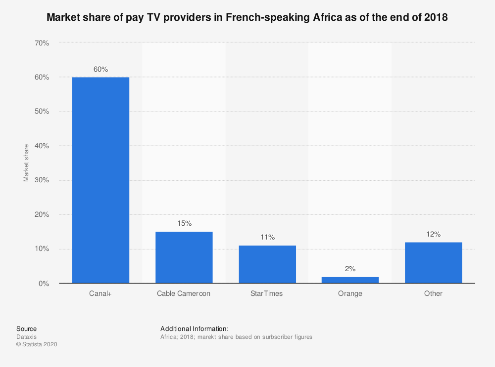 Statistic: Market share of pay TV providers in French-speaking Africa as of the end of 2018 | Statista