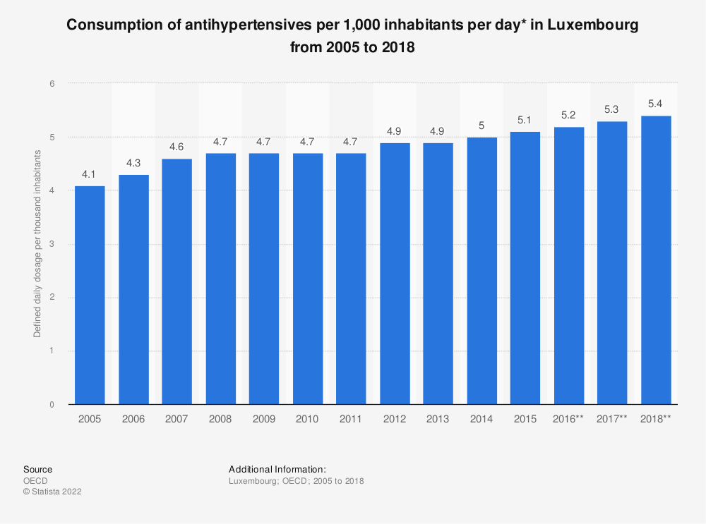 Statistic: Consumption of antihypertensives per 1,000 inhabitants per day* in Luxembourg from 2005 to 2018 | Statista