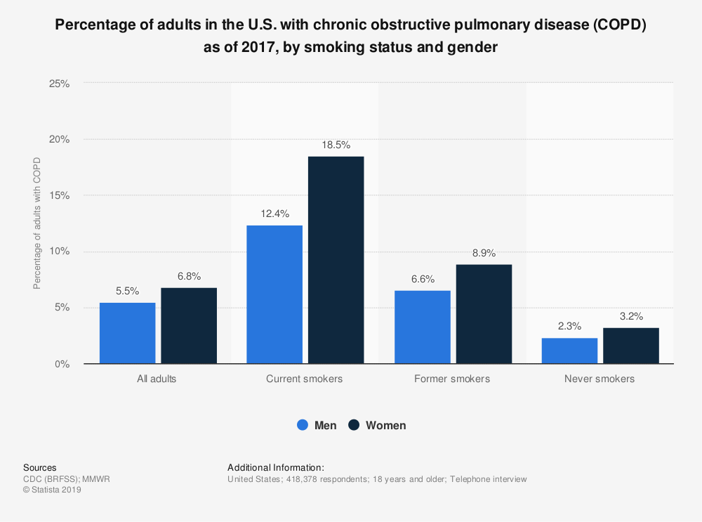 Statistic: Percentage of adults in the U.S. with chronic obstructive pulmonary disease (COPD) as of 2017, by smoking status and gender | Statista