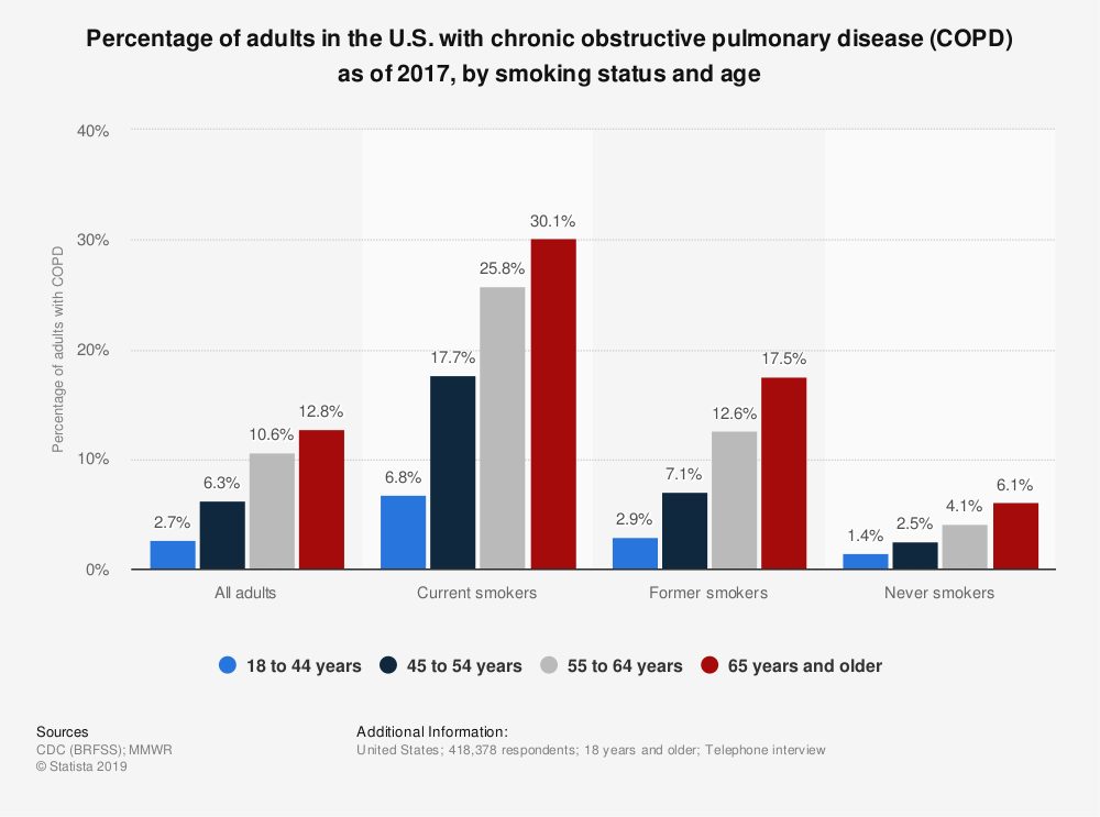 Statistic: Percentage of adults in the U.S. with chronic obstructive pulmonary disease (COPD) as of 2017, by smoking status and age | Statista