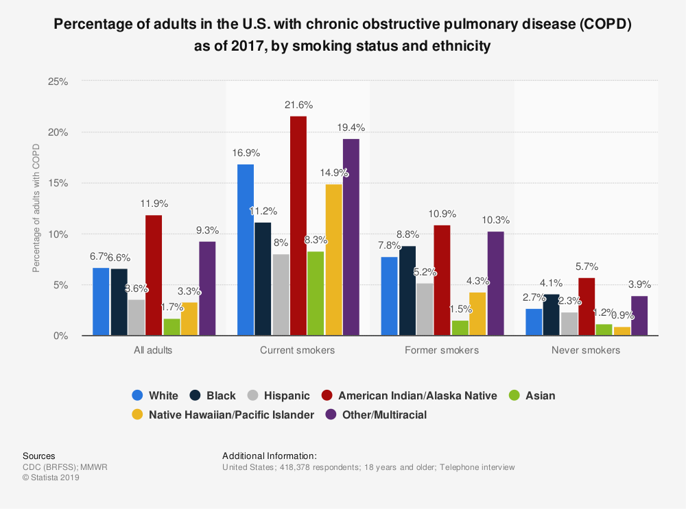 Statistic: Percentage of adults in the U.S. with chronic obstructive pulmonary disease (COPD) as of 2017, by smoking status and ethnicity | Statista