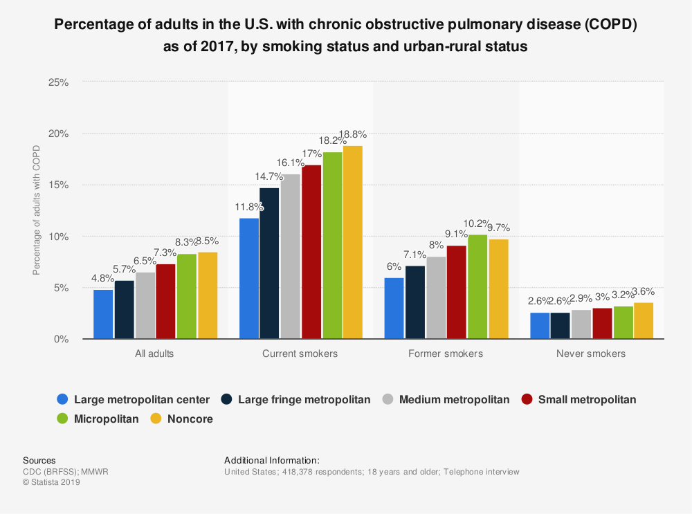 Statistic: Percentage of adults in the U.S. with chronic obstructive pulmonary disease (COPD) as of 2017, by smoking status and urban-rural status | Statista