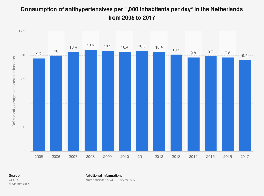 Statistic: Consumption of antihypertensives per 1,000 inhabitants per day* in the Netherlands from 2005 to 2017 | Statista