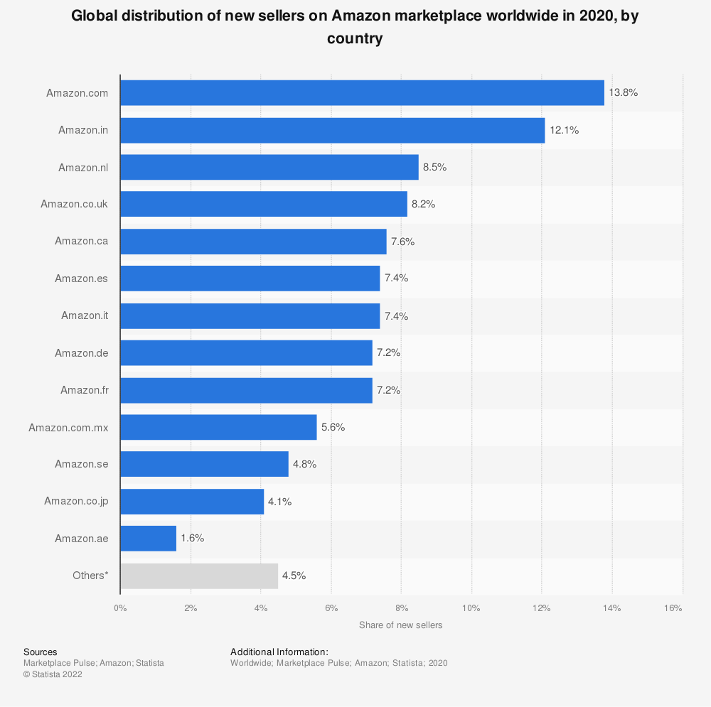 Statistic: Global distribution of new sellers on Amazon marketplace in 2018, by country | Statista
