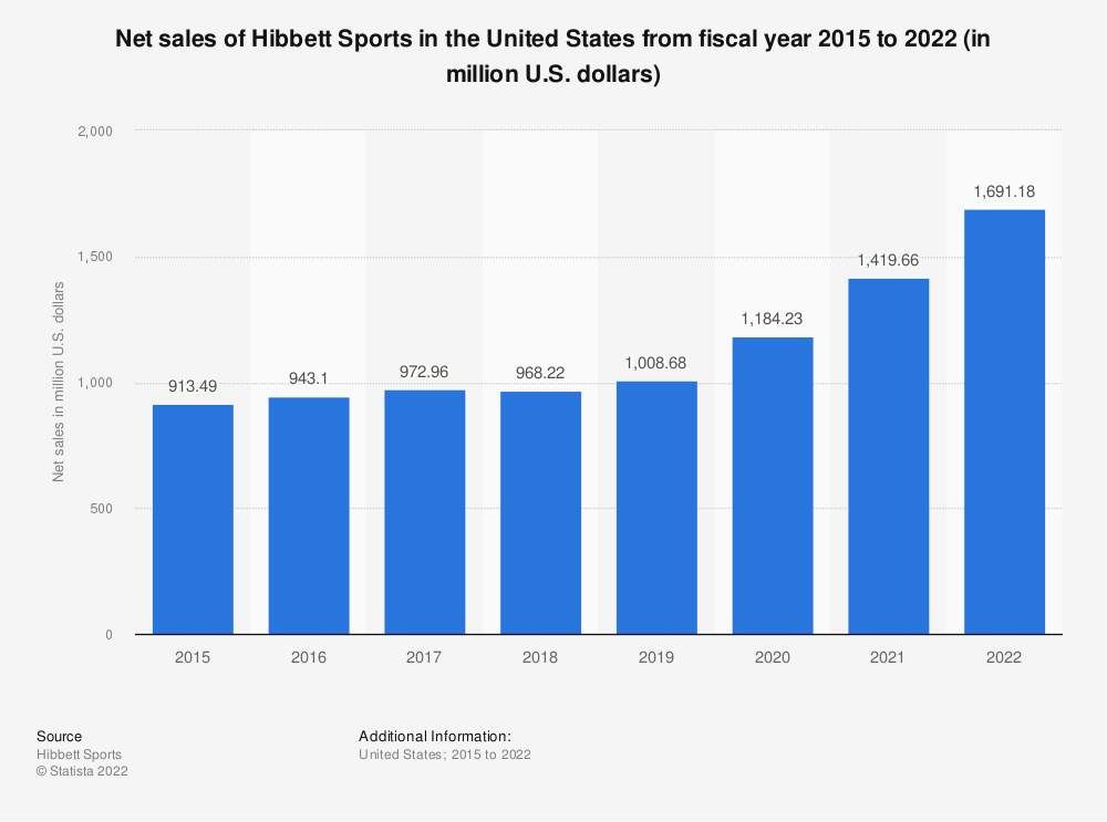 Statistic: Net sales of Hibbett Sports in the United States from fiscal year 2015 to 2021 (in million U.S. dollars)   Statista
