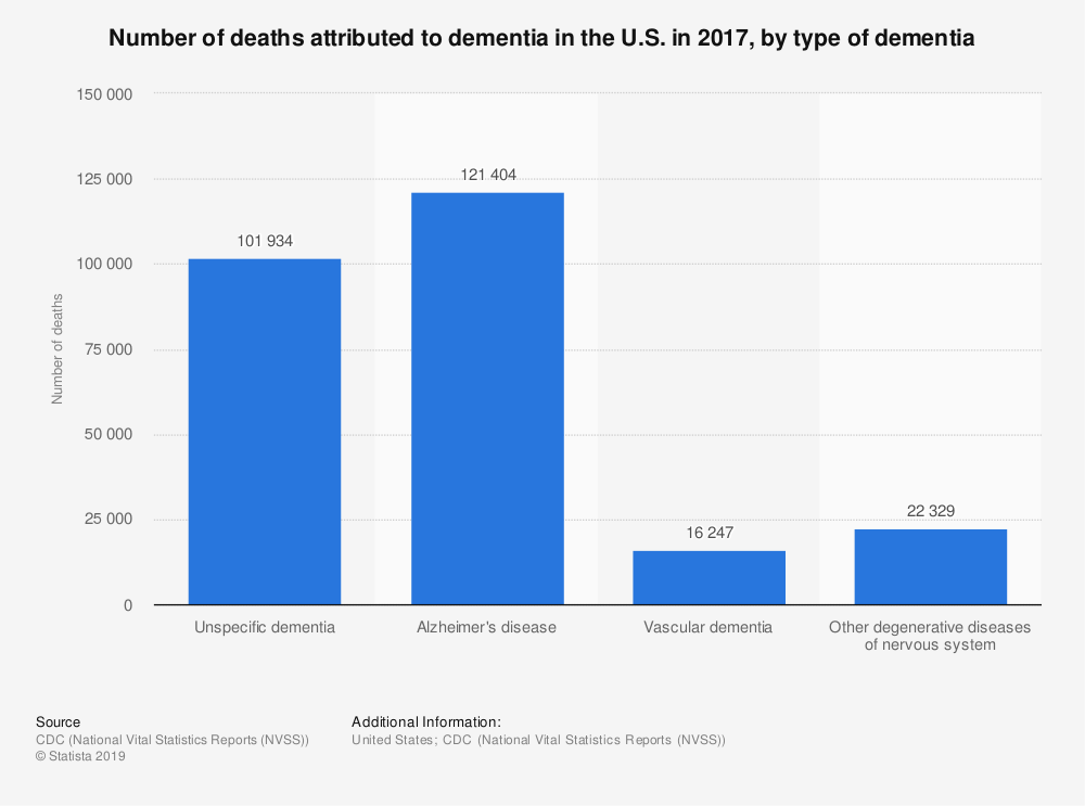 Statistic: Number of deaths attributed to dementia in the U.S. in 2017, by type of dementia | Statista