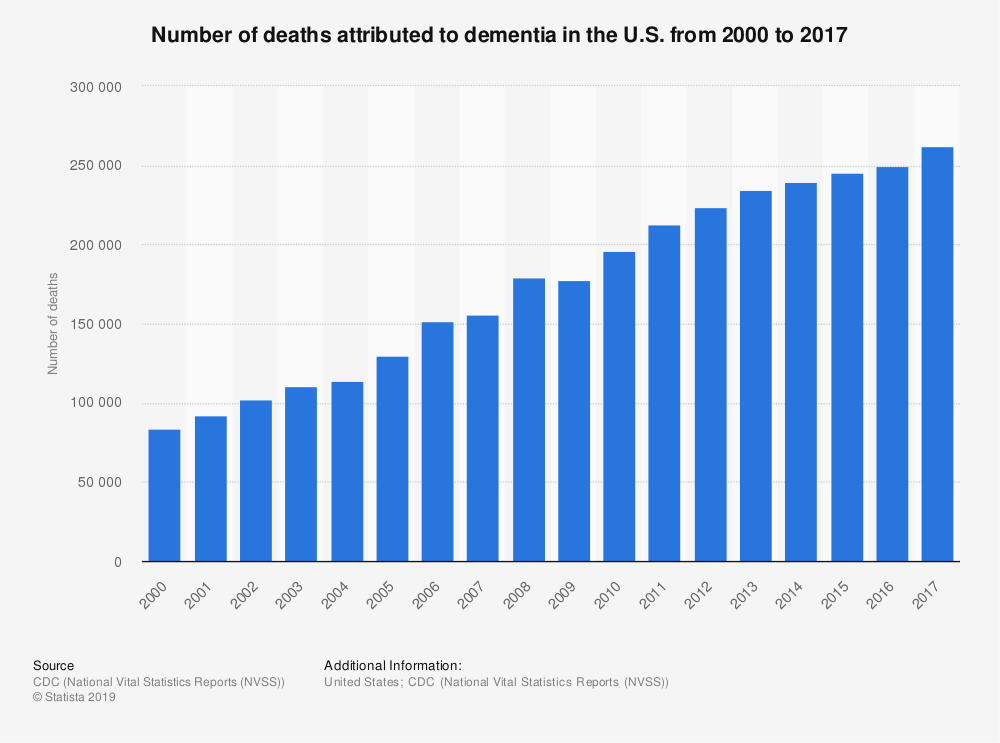 Statistic: Number of deaths attributed to dementia in the U.S. from 2000 to 2017 | Statista