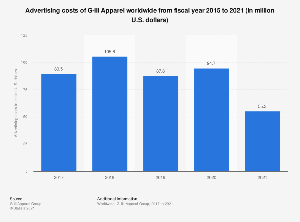 Statistic: Advertising costs of G-III Apparel worldwide from fiscal year 2015 to 2020 (in million U.S. dollars) | Statista