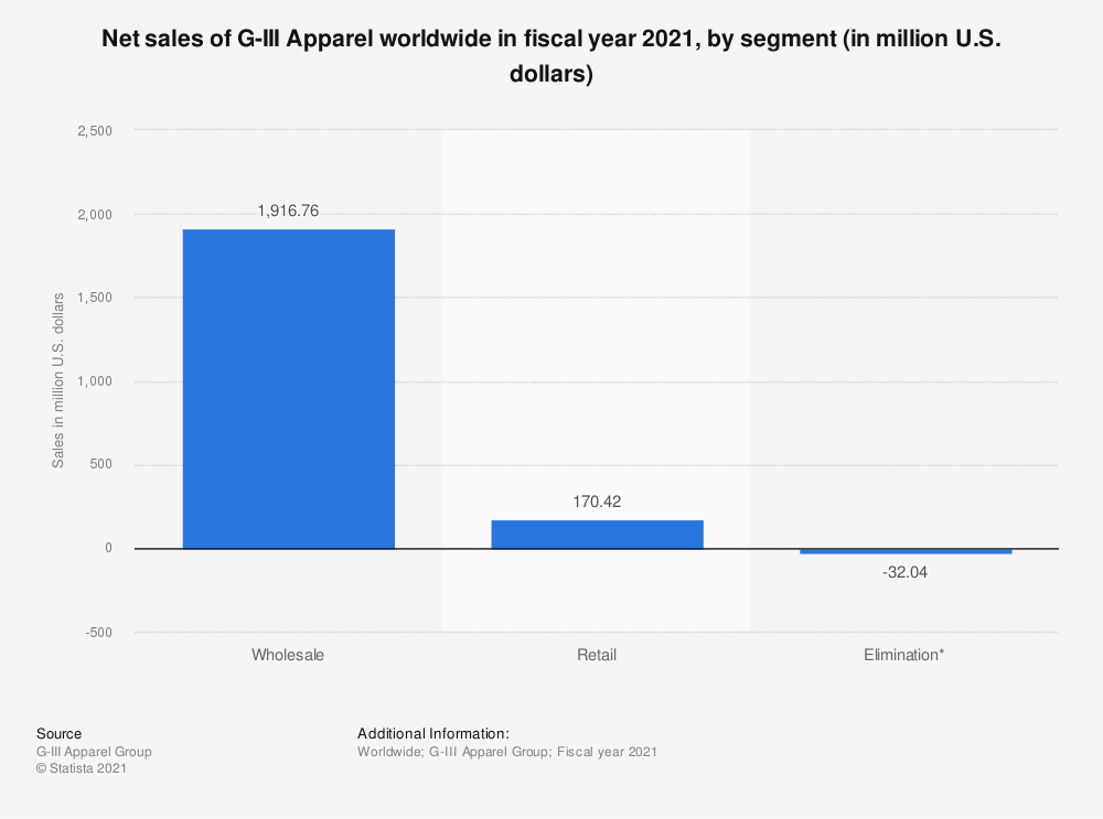 Statistic: Net sales of G-III Apparel worldwide in fiscal year 2019, by segment (in million U.S. dollars) | Statista