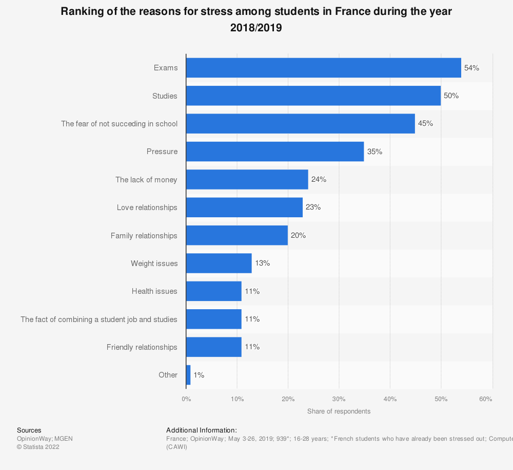 Statistic: Ranking of the reasons for stress among students in France during the year 2018/2019 | Statista