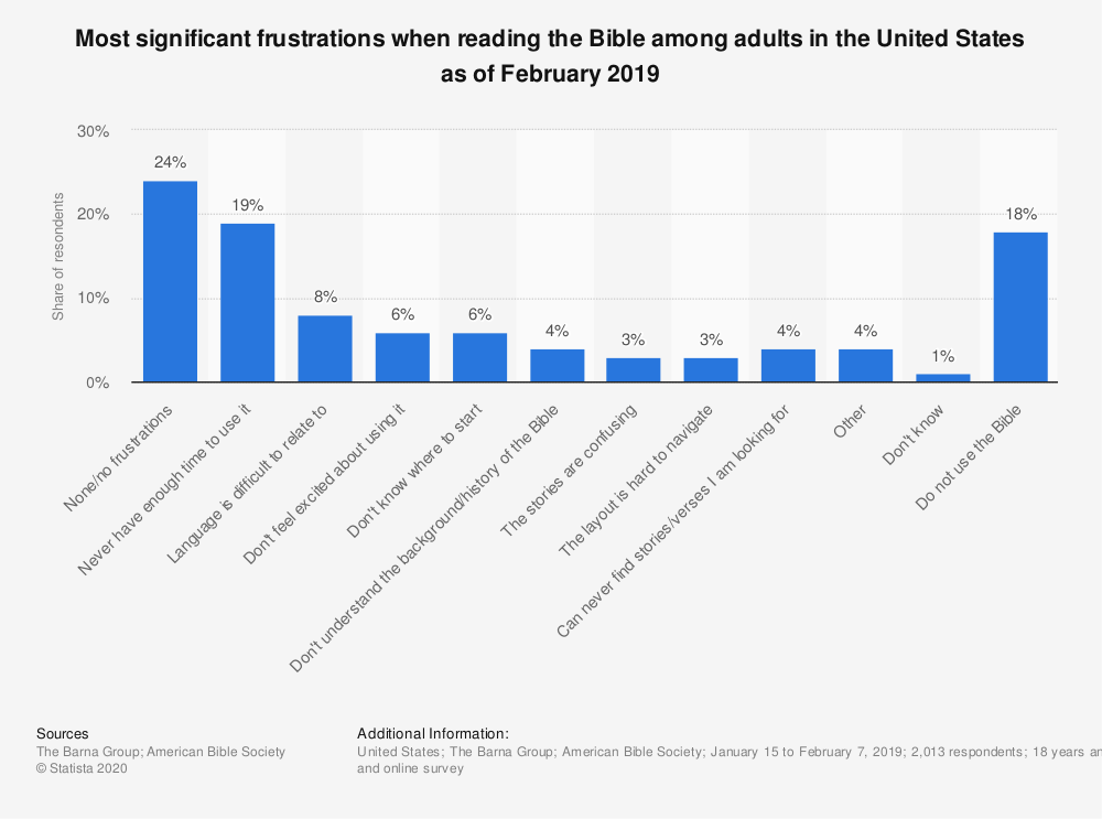 Statistic: Most significant frustrations when reading the Bible among adults in the United States as of February 2019 | Statista