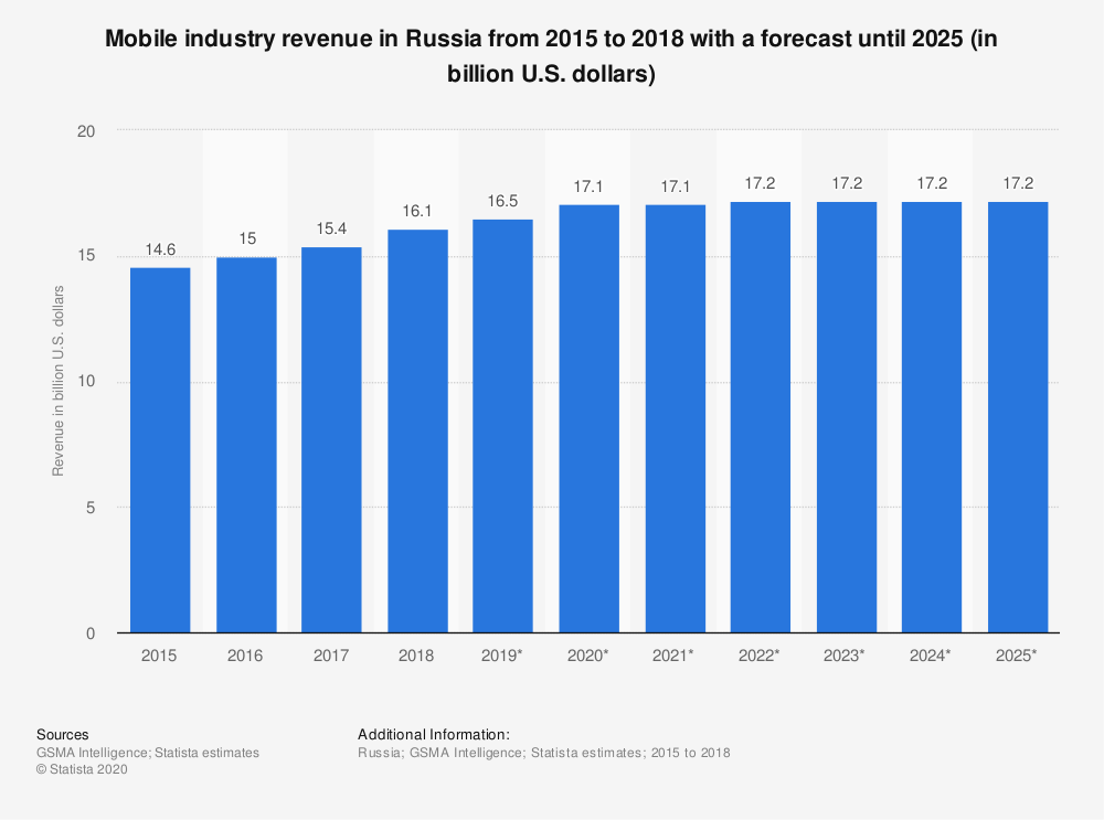 Statistic: Mobile industry revenue in Russia from 2015 to 2018 with a forecast until 2025 (in billion U.S. dollars) | Statista