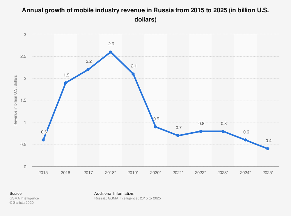 Statistic: Annual growth of mobile industry revenue in Russia from 2015 to 2025 (in billion U.S. dollars) | Statista