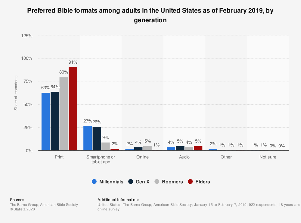Statistic: Preferred Bible formats among adults in the United States as of February 2019, by generation | Statista