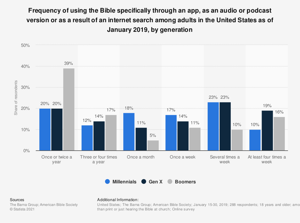 Statistic: Frequency of using the Bible specifically through an app, as an audio or podcast version or as a result of an internet search among adults in the United States as of January 2019, by generation | Statista