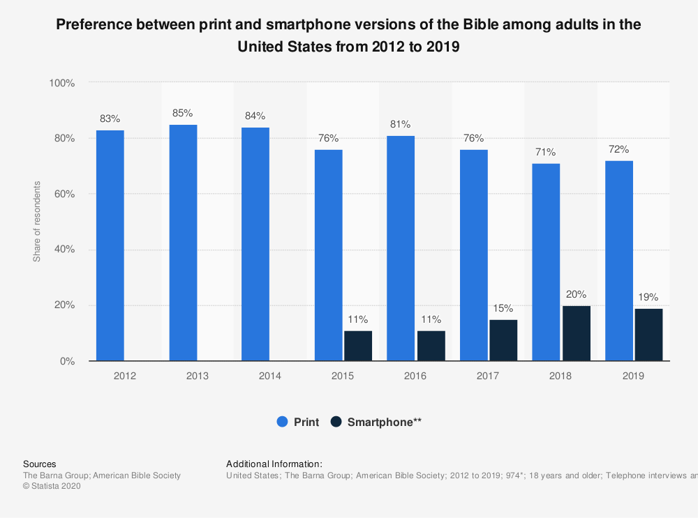 Statistic: Preference between print and smartphone versions of the Bible among adults in the United States from 2012 to 2019 | Statista