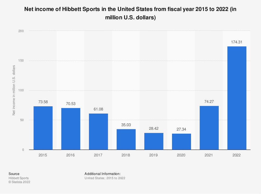 Statistic: Net income of Hibbett Sports in the United States from fiscal year 2015 to 2020 (in million U.S. dollars) | Statista