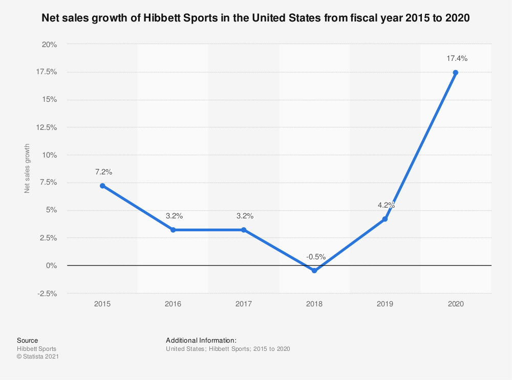 Statistic: Net sales growth of Hibbett Sports in the United States from fiscal year 2015 to 2020 | Statista