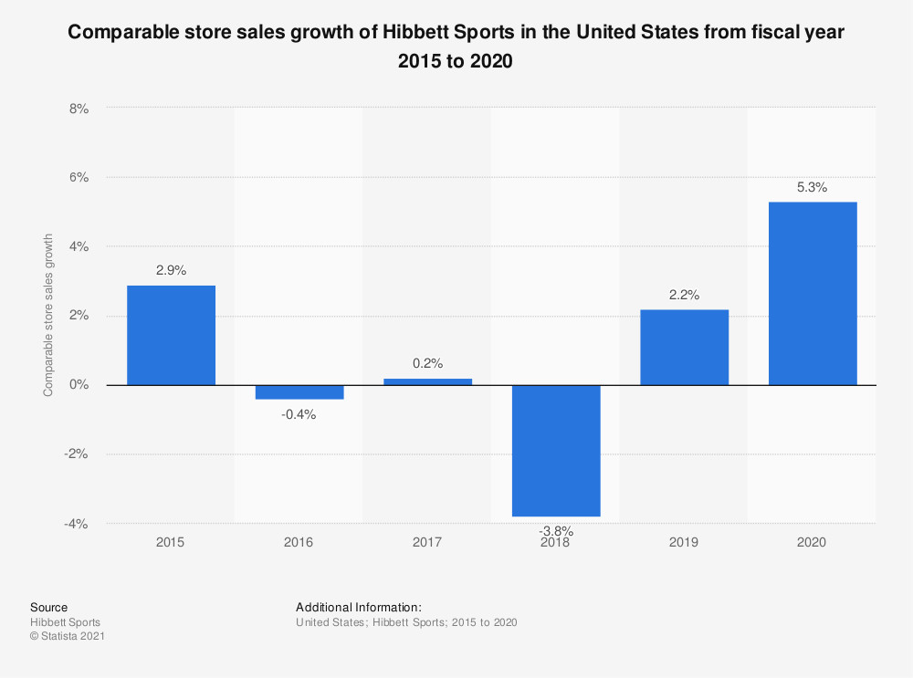 Statistic: Comparable store sales growth of Hibbett Sports in the United States from fiscal year 2015 to 2020 | Statista