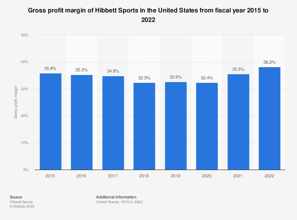 Statistic: Gross profit margin of Hibbett Sports in the United States from fiscal year 2015 to 2021 | Statista