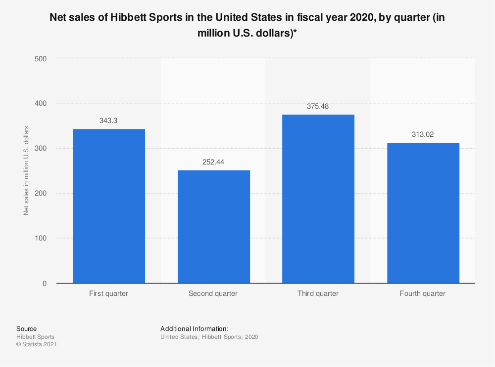 Statistic: Net sales of Hibbett Sports in the United States in fiscal year 2020, by quarter (in million U.S. dollars)* | Statista