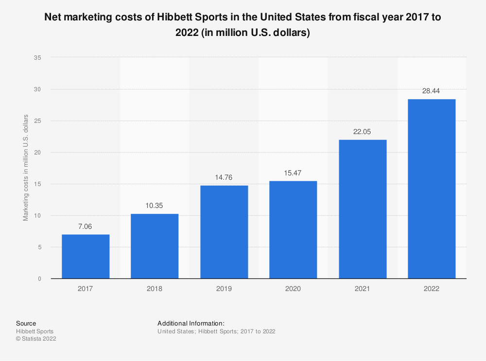 Statistic: Net marketing costs of Hibbett Sports in the United States from fiscal year 2017 to 2020 (in million U.S. dollars)   Statista
