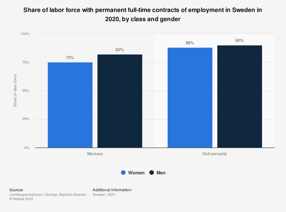 Statistic: Share of labor force with permanent full-time contracts of employment in Sweden in 2019, by class and gender | Statista