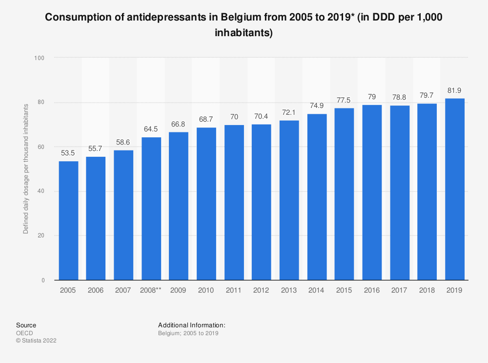 Statistic: Consumption of antidepressants in Belgium from 2005 to 2018* (in DDD per 1,000 inhabitants) | Statista