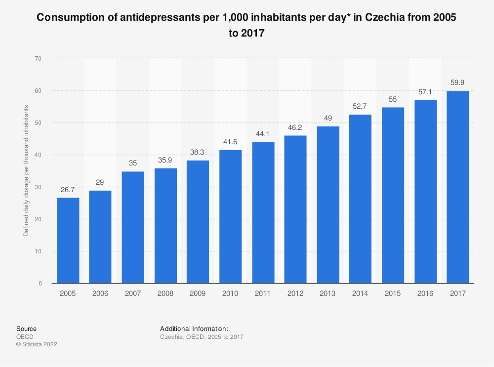 Statistic: Consumption of antidepressants per 1,000 inhabitants per day* in Czechia from 2005 to 2016 | Statista