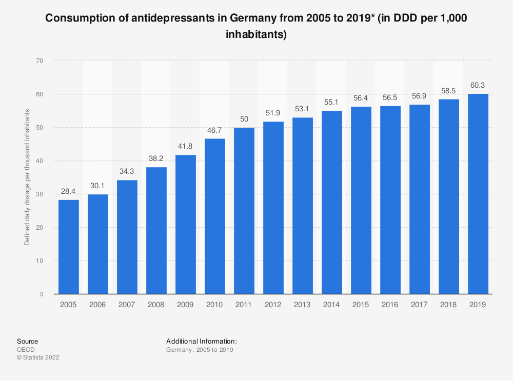 Statistic: Consumption of antidepressants per 1,000 inhabitants per day* in Germany from 2005 to 2016 | Statista