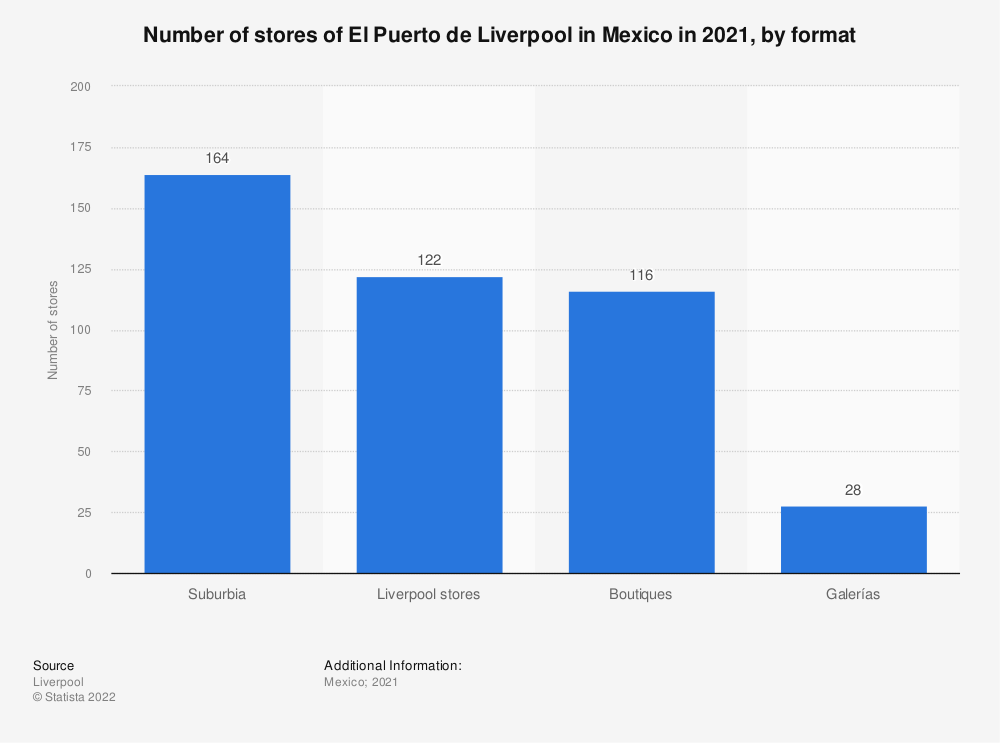 Statistic: Number of stores of El Puerto de Liverpool in Mexico in 2019, by format | Statista