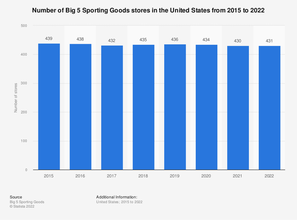 Statistic: Number of Big 5 Sporting Goods stores in the United States from 2014 to 2019 | Statista