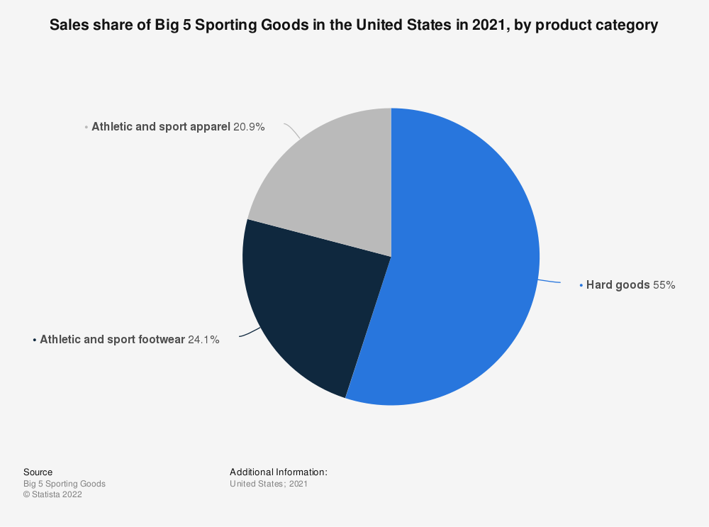 Statistic: Sales share of Big 5 Sporting Goods in the United States in 2019, by product category | Statista