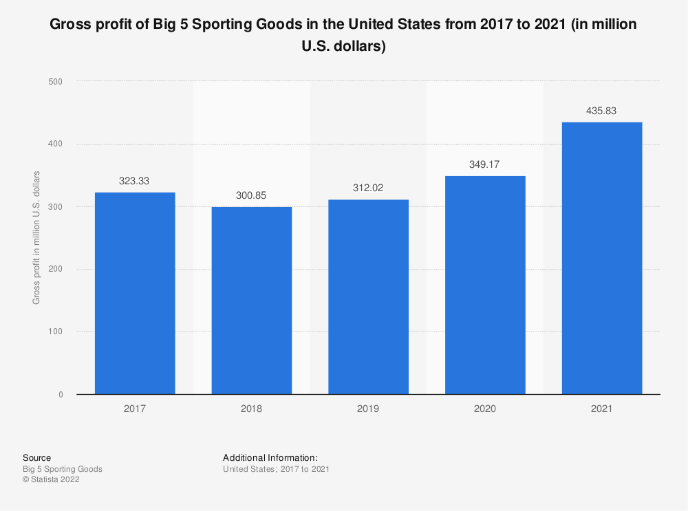 Statistic: Gross profit of Big 5 Sporting Goods in the United States from 2017 to 2019 (in million U.S. dollars) | Statista