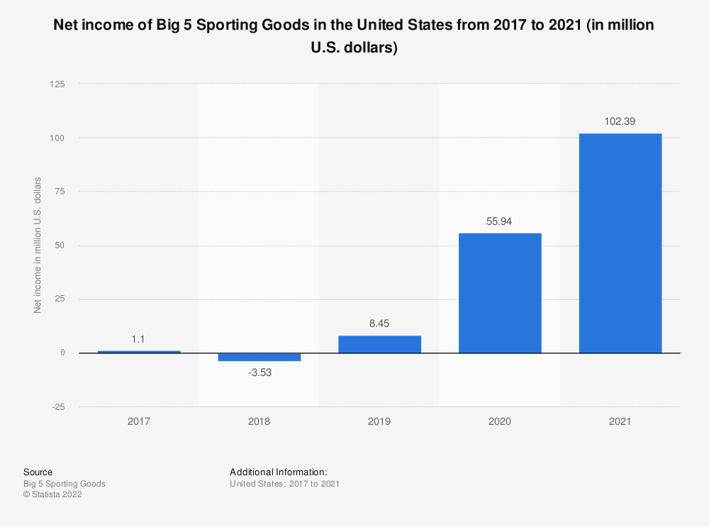 Statistic: Net income of Big 5 Sporting Goods in the United States from 2017 to 2019 (in million U.S. dollars) | Statista
