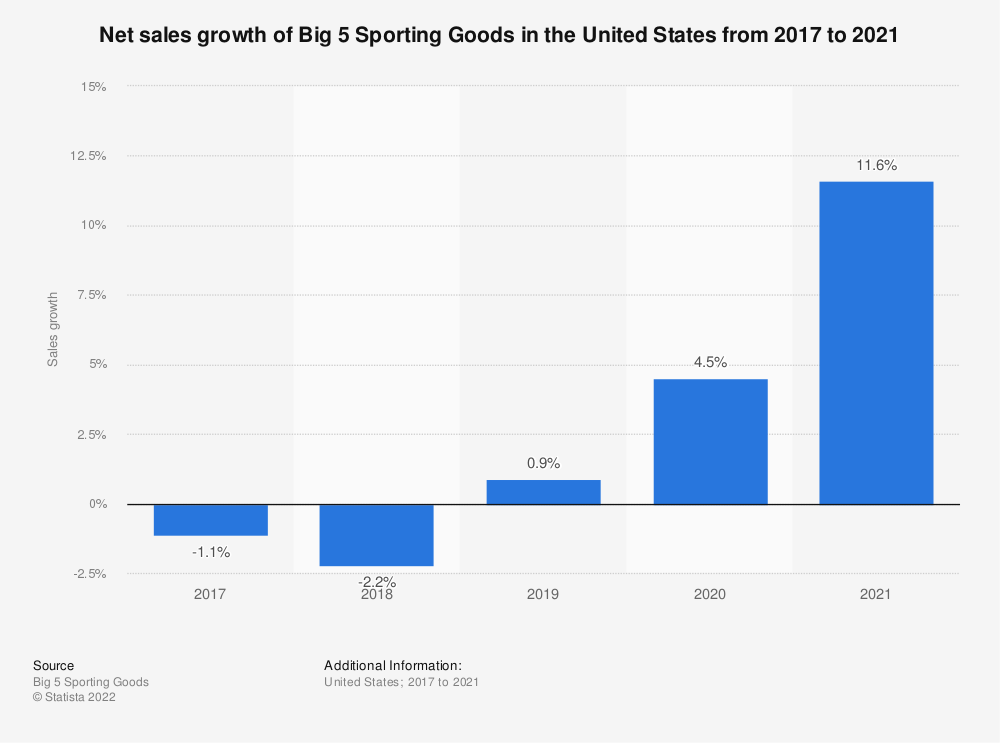 Statistic: Net sales growth of Big 5 Sporting Goods in the United States from 2017 to 2019 | Statista