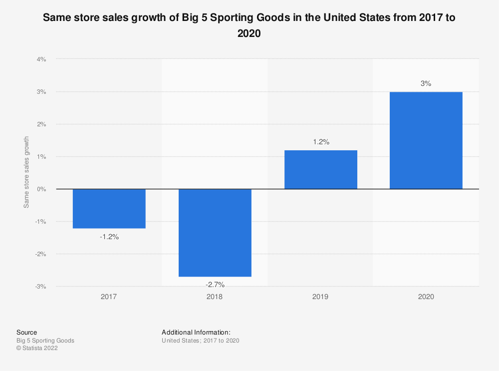 Statistic: Same store sales growth of Big 5 Sporting Goods in the United States from 2017 to 2020 | Statista