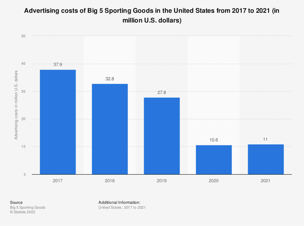 Statistic: Advertising costs of Big 5 Sporting Goods in the United States from 2017 to 2020 (in million U.S. dollars) | Statista