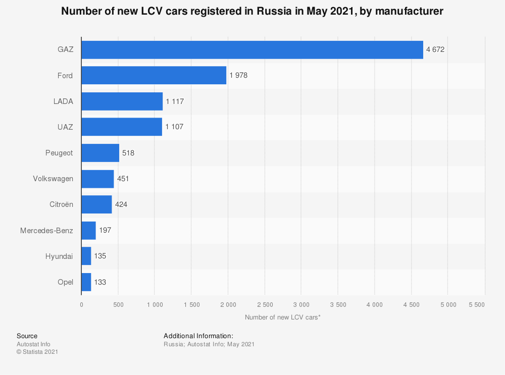 Statistic: Number of new LCV cars registered in Russia in May 2019, by manufacturer* | Statista