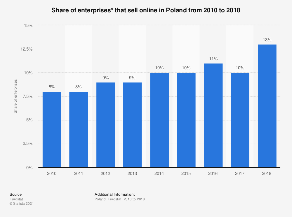 Statistic: Share of enterprises* that sell online in Poland from 2010 to 2018   Statista
