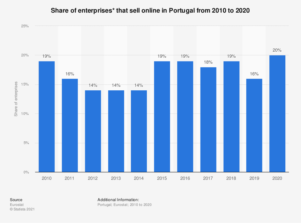 Statistic: Share of enterprises* that sell online in Portugal from 2010 to 2018 | Statista
