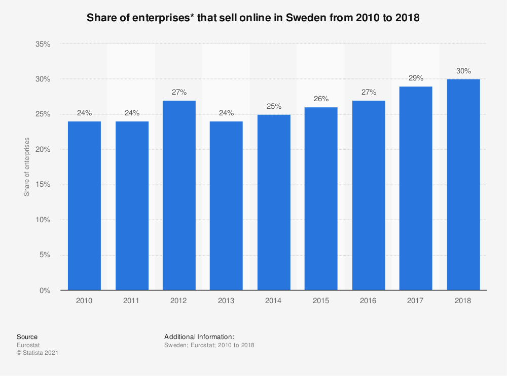Statistic: Share of enterprises* that sell online in Sweden from 2010 to 2018 | Statista