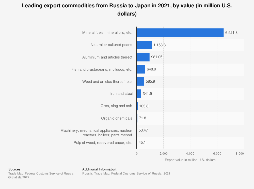 Statistic: Leading export commodities from Russia to Japan in 2019, by value (in million U.S. dollars) | Statista