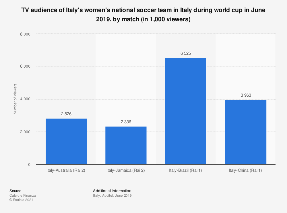 Statistic: TV audience of Italy's women's national football team in Italy during world cup in June 2019, by match (in 1,000 viewers) | Statista