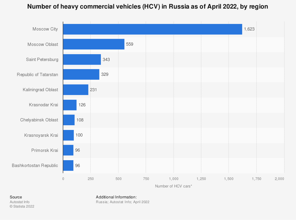 Statistic: Number of heavy commercial vehicles (HCV) in Russia from May 2019 to May 2020, by region* | Statista