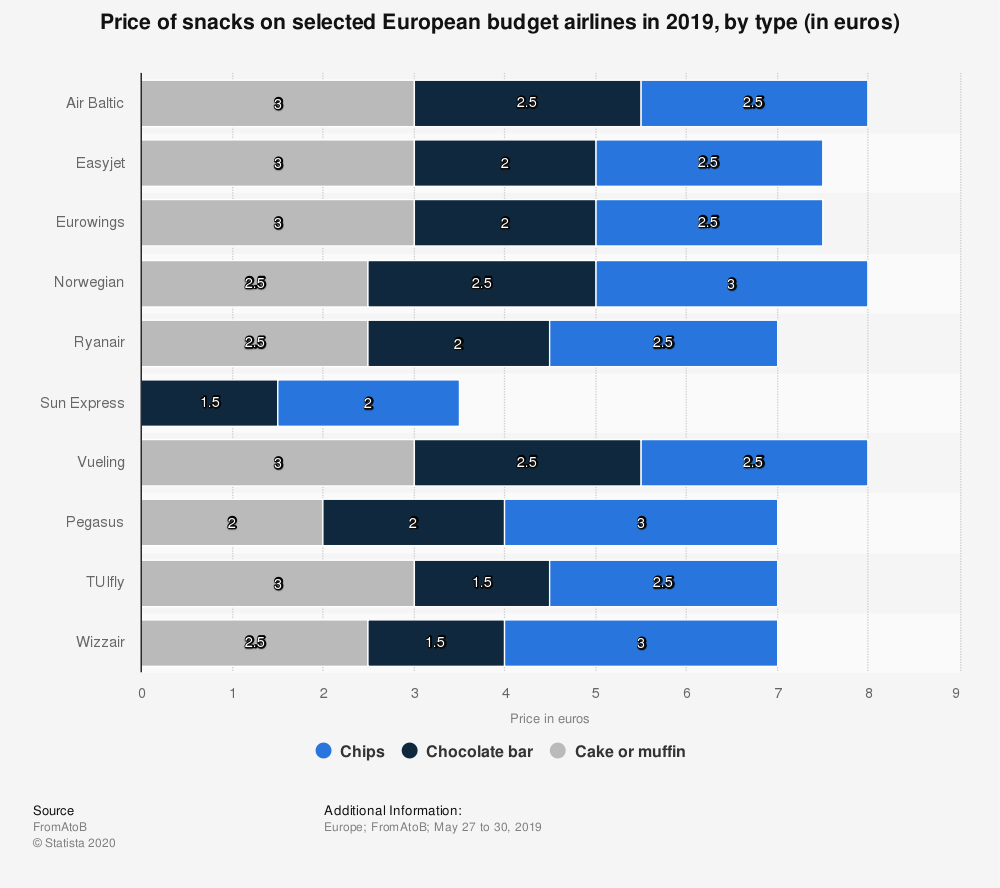 Statistic: Price of snacks on selected European budget airlines in 2019, by type (in euros) | Statista